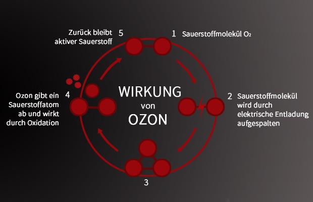 ozonbehandlung_diamant